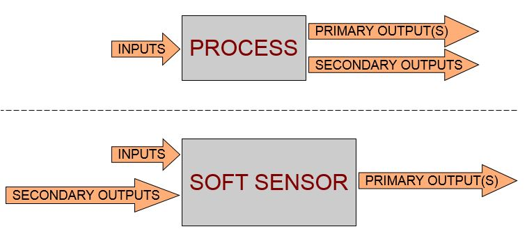 YASENSE™ - soft sensor definition